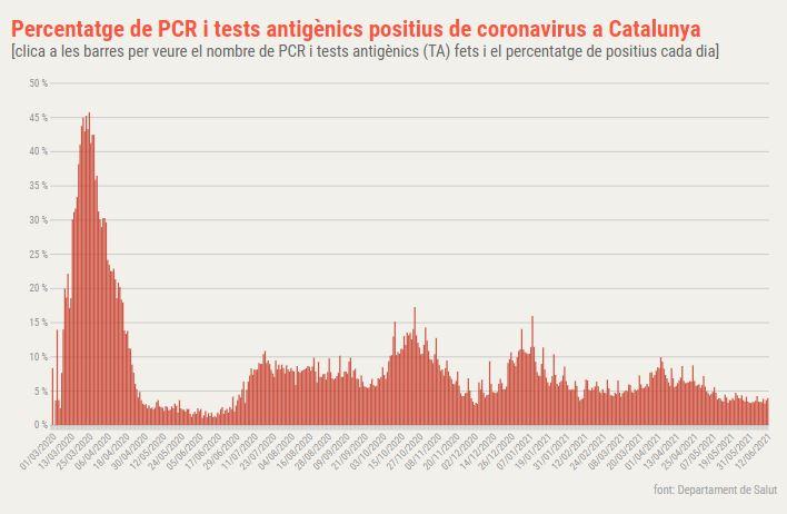 positivitat coronavirus catalunya