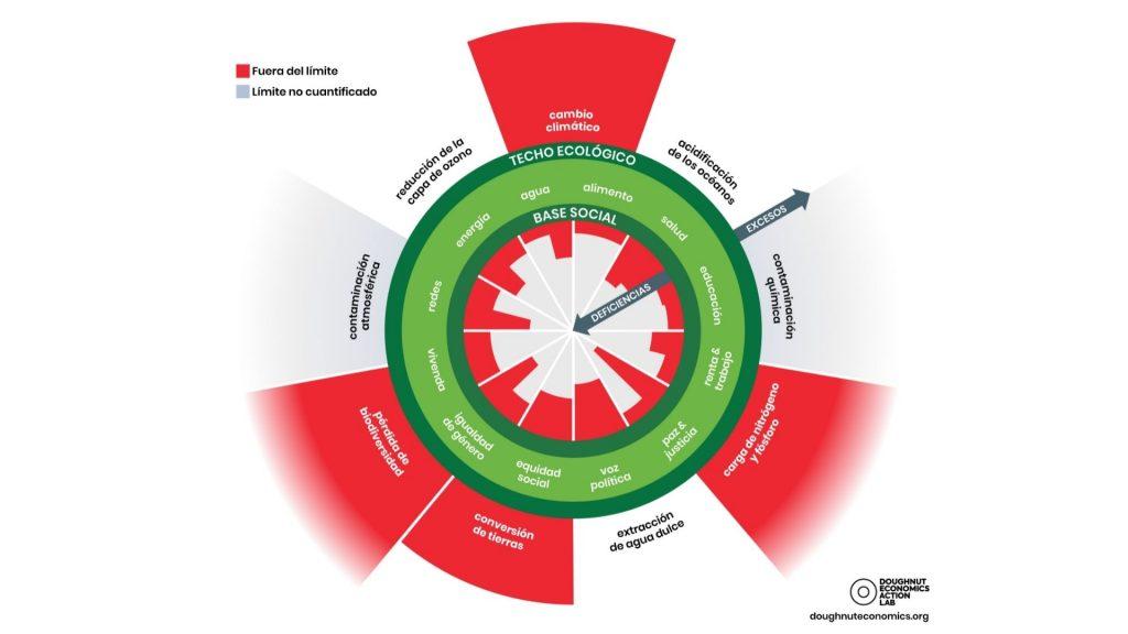 Diagrama de l'economia del dònut