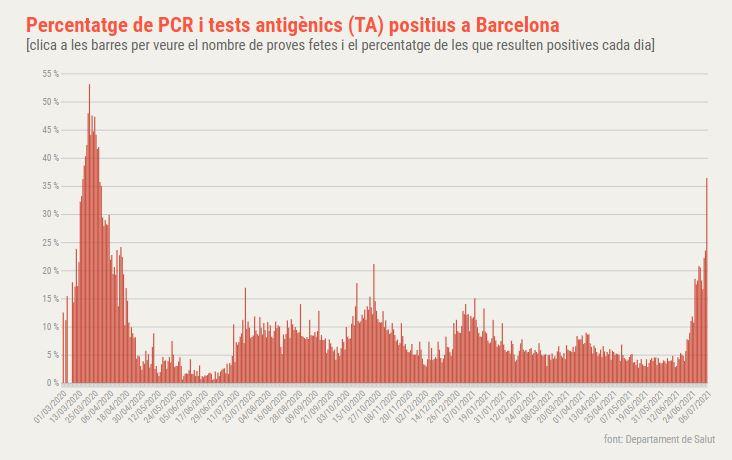positivitat-coronavirus-barcelona-080721
