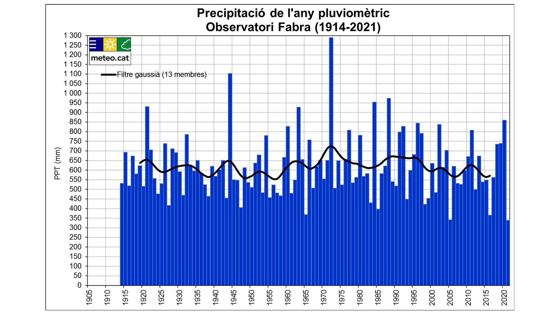 mapa precipitacio any pluviomètric